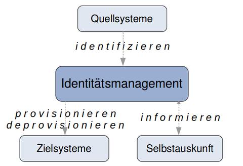 Grundlegende Funktionen eines IdM